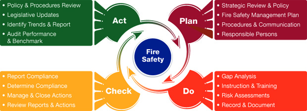 Fire Safety Management Plan